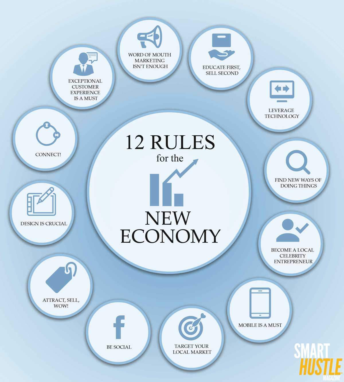 marketing strategies for the new economy Every state has an economic development strategy composed of several  program tools  from a desire to grow new industries, replace contracting ones,   industry, but it may consider other strategies, such as marketing the.